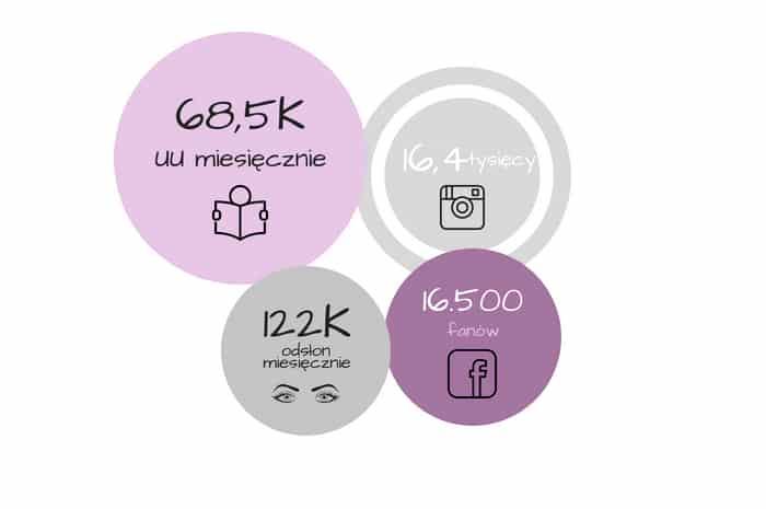 statystyki_odnova